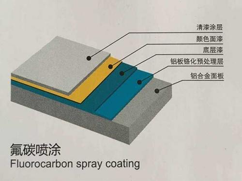 云南铝板厂销售云南铝单板氟碳喷涂